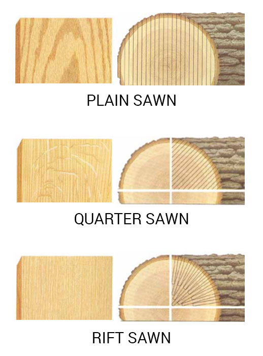 timber cuts comparison